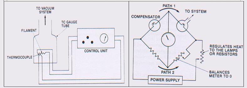 Fitting, Liquid Nitrogen Trap, Foreline Trap, Exhaust Oil